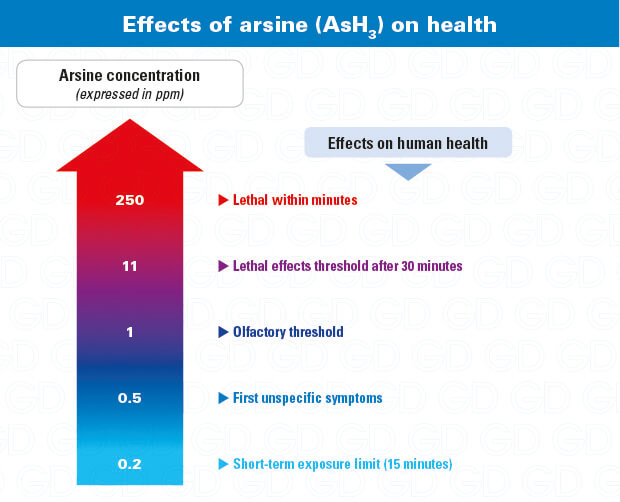 Arsine effects on health, why use an arsine gas detector and AsH3 respirator