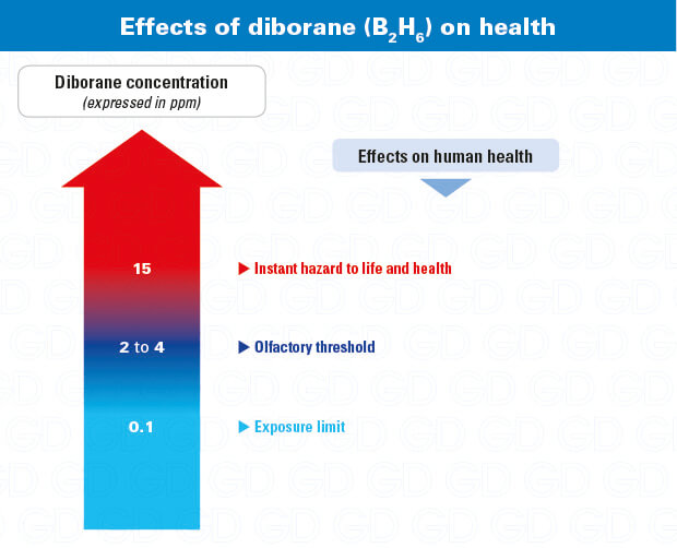 Diborane effects on health -B2H6
