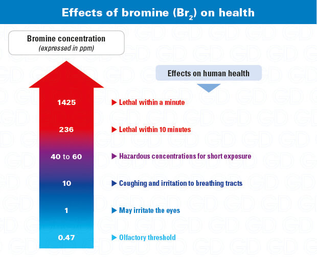 Bromine hazards and effects on health (Br2)