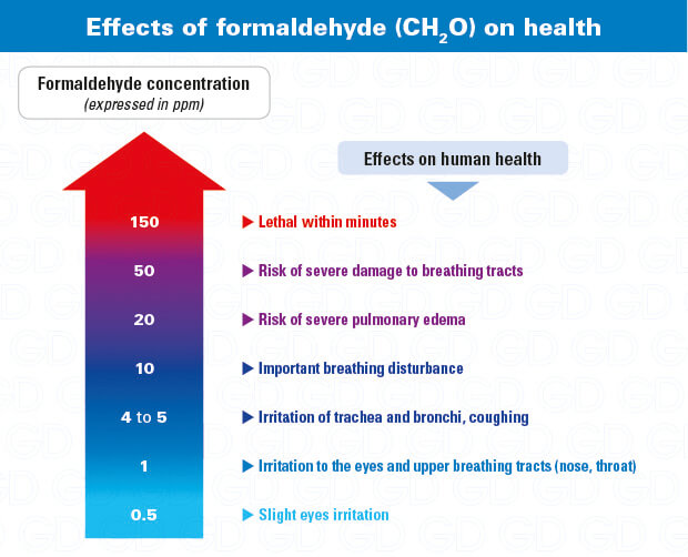 Formaldehyde exposure effects on health - CH2O gas