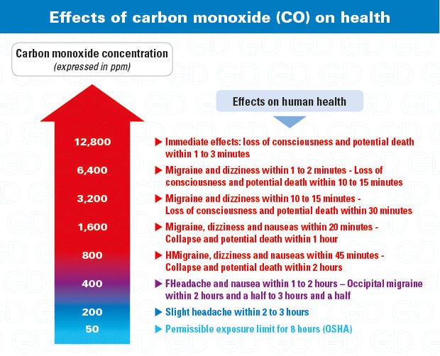 Carbon monoxide exposure symptoms: why use a CO detector