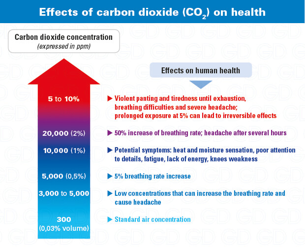 Carbon dioxide effects on health: why use a CO2 detector
