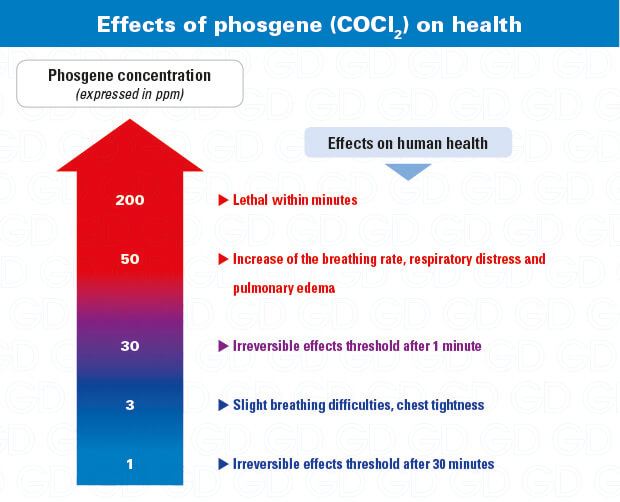 Phosgene gas effects, exposure poisoning symptoms: why use a COCl2 detector