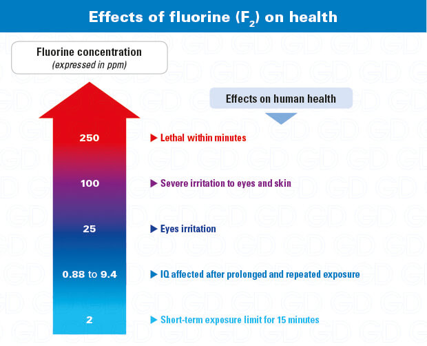 Fluorine dangers effects on health -F2