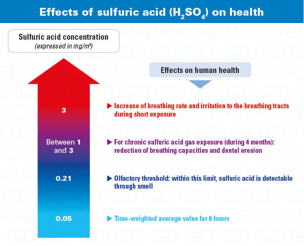 Sulfuric acid hazards effects on health (H2SO4)