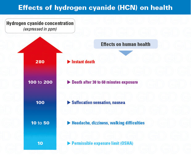 Hydrogen cyanide effects on health (HCN)