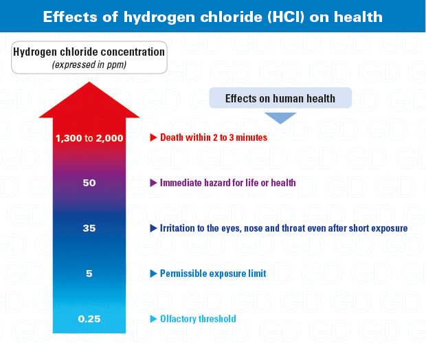 Hydrogen chloride effects on health - HCl hazards