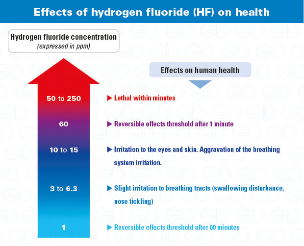 Hydrogen fluoride effects on health - HF gas dangers