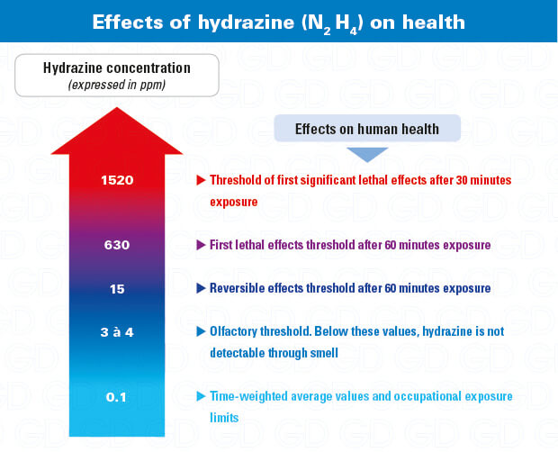 Hydrazine exposure hazards effects on health N2H4
