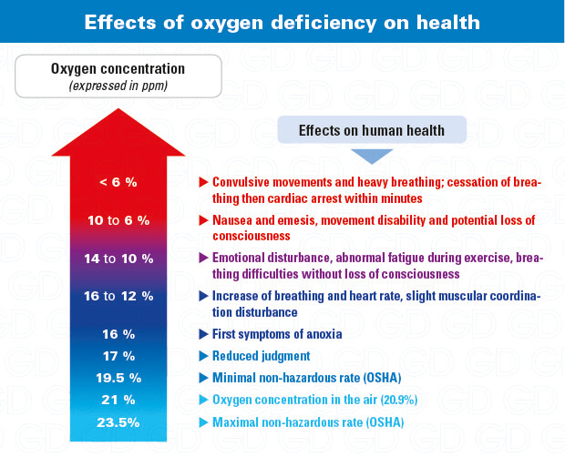 Effects of oxygen levels: why use a portable O2 monitor