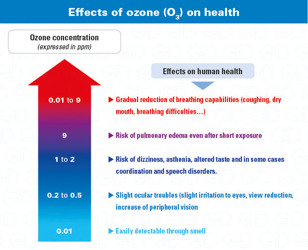 Ozone health effects, poisoning and hazards: why use an O3 monitor