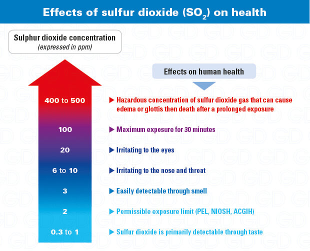 Sulfur dioxide exposure dangers, effects on health: why use an SO2 detector
