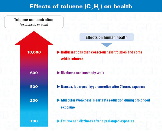 Toluene hazards and effects on health: why use a C7H8 gas detector