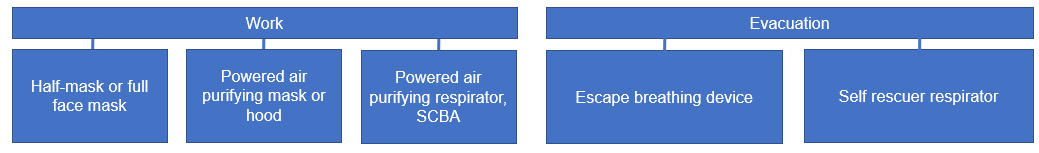 Choose respiratory protective equipment based the application