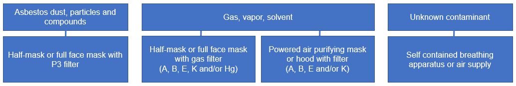 choose your respiratory protection equipment based on the pollutant type