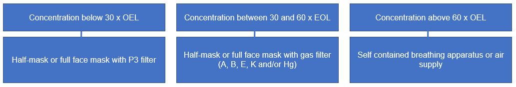 Respiratory protection adapted to the different pollutant concentrations